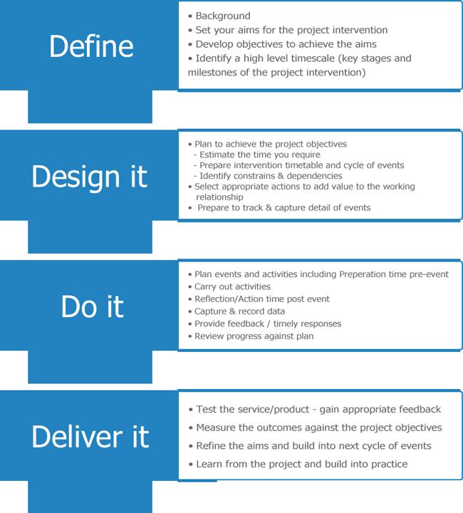 project management steps