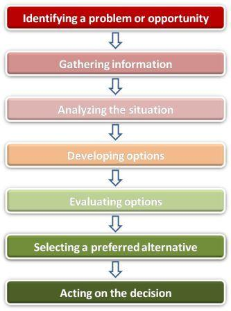 decision making process steps