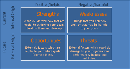 strenght and weakness of organization structure Looking at strengths is the first part of conducting a swot analysis, and  topics  ranging from construction to music to celebrity interviews.