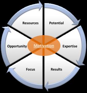 Define performance management