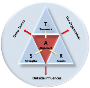 Team building concepts using the STAR Teams Model