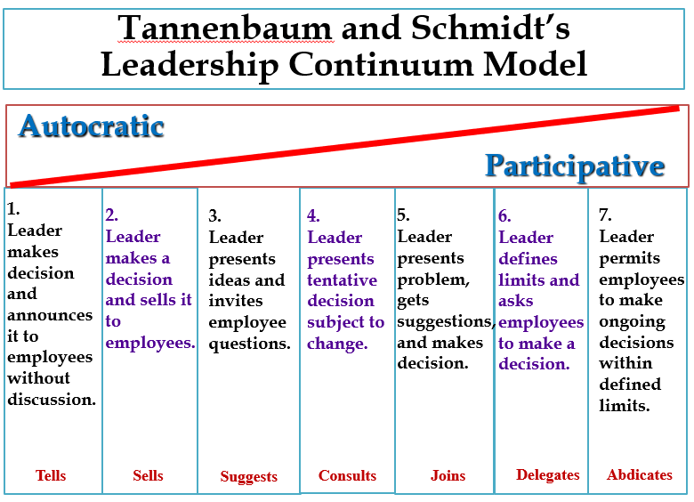 Tannenbaum and Schmidt: Decision making styles