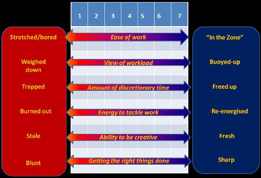 Motivation at work: the optimum performance graph