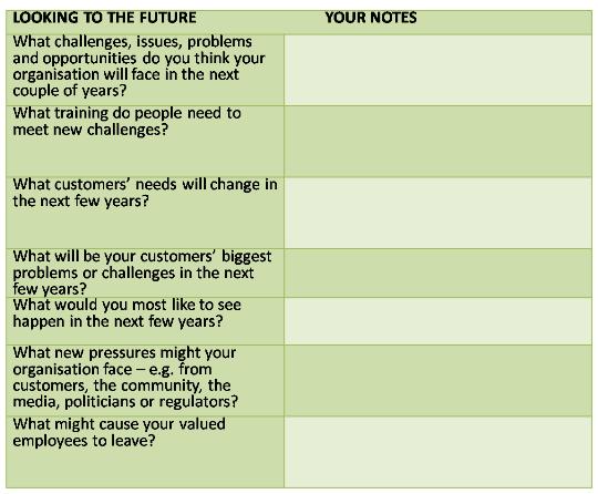 Problem solving skill: questions about the future