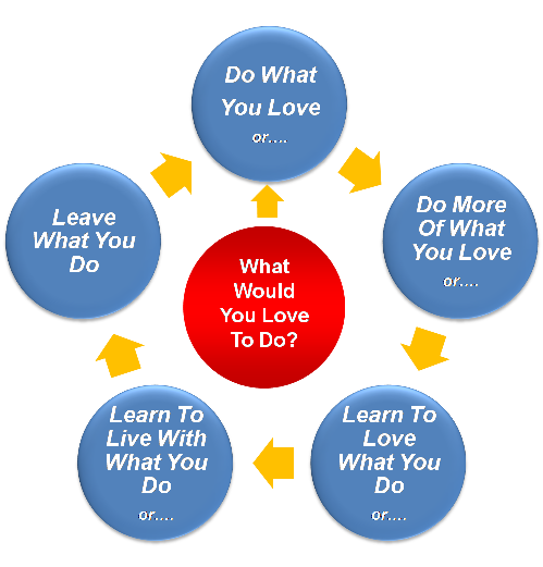 Goal setting tip: do what you love!